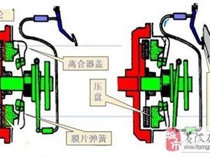 离合器工作原理 让专家为您详解