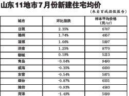日照房价涨幅在山东入围城市中排名第一