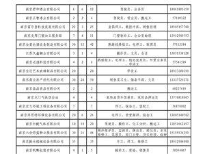 六合人力资源市场本周招聘信息2013.12.19―12.20