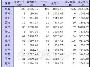12月17日青岛市新房成交565套 城阳胶州李沧前三