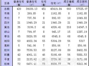 12月18日青岛市新房成交660套 黄岛218套高成交夺魁