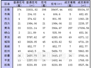 12月19日青岛市新房成交652套 黄岛再过200套居首
