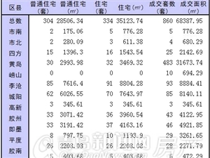 12月21日青岛新房成交860套 黄岛环比再涨63%夺冠