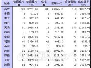 12月22日青岛新房成交418套 黄岛日销170套5连冠李沧列二
