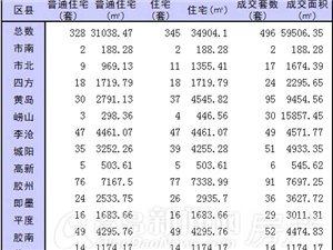 12月23日青岛新房成交496套 黄岛95套6连冠胶州亚军