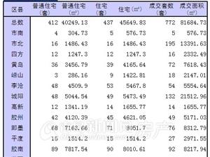 12月24日青岛市新房成交772套 市北195套翻身夺冠