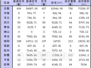 12月28日青岛新房成交756套 即墨单日成交位居第二