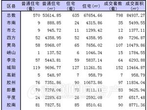 12月30日青岛新房成交798套 成交暴增城阳日销152套夺冠