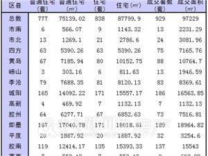 12月31日青岛新房成交929套 青岛楼市上演2013最后疯狂
