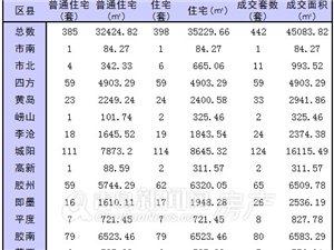 1月2日青岛新房成交442套 城阳成交124套势头不减