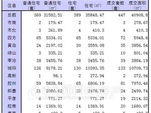 1月3日青岛新房成交447套 城阳单日破百领跑