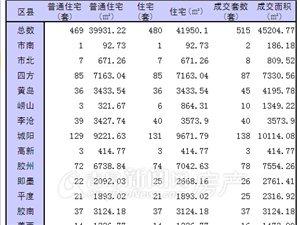 1月7日青岛市新房成交515套 城阳热销138套领跑