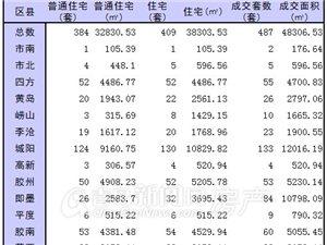 1月10日青岛新房成交487套 即墨单日成交84套 位列第二