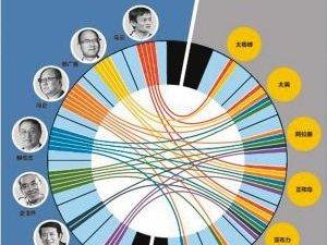 中国商界九个神秘圈子!