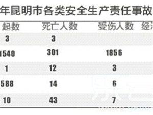 元月昆明发生73起车祸 导致33人死亡