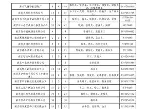 2014年2月20、21日本周四、五上午人才市场招聘信息