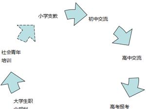 """海南省""""美在心�`""""大�W生支教志愿者�f���介"""