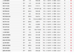 陵城论坛任务系统以及每日福利上线公告