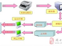 品科网上阅卷系统阅卷机销售15203183888